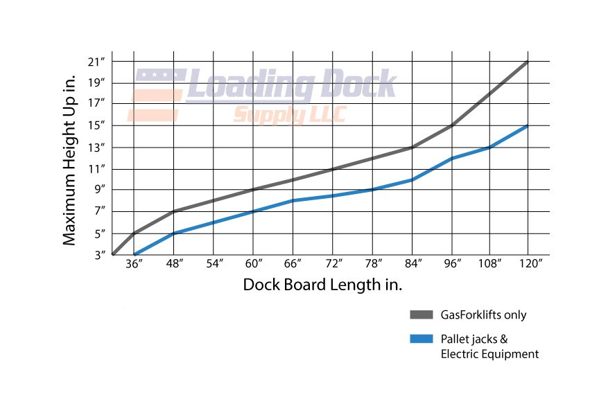 How to select Dock Board Length