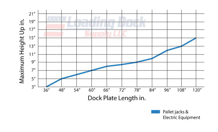 How to select Dock Plate Length