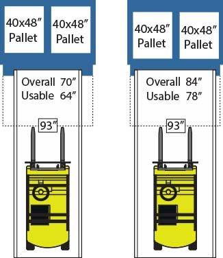 Forklift width vs yard ramp width
